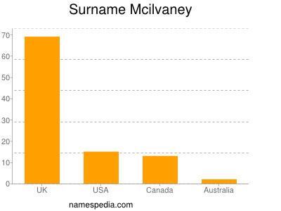 Surname Mcilvaney