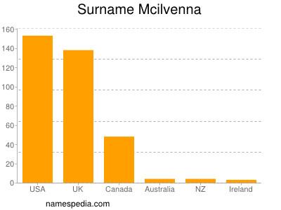 Surname Mcilvenna