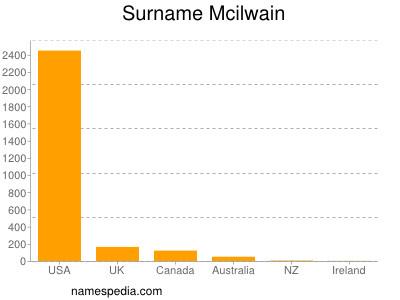 Surname Mcilwain