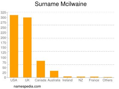 Surname Mcilwaine