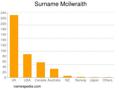 Surname Mcilwraith