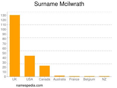 Surname Mcilwrath