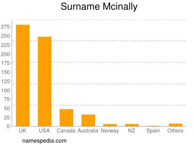 Surname Mcinally