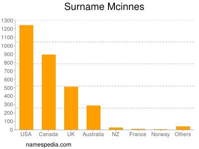 Surname Mcinnes
