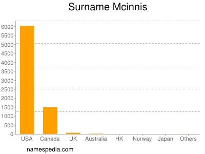 Surname Mcinnis