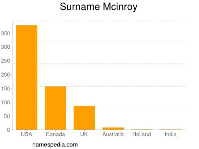 Surname Mcinroy