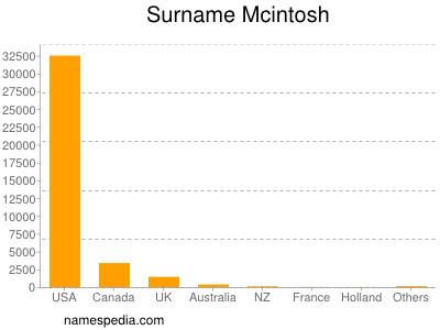 Surname Mcintosh