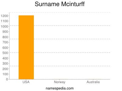 Surname Mcinturff