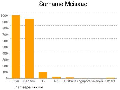 Surname Mcisaac