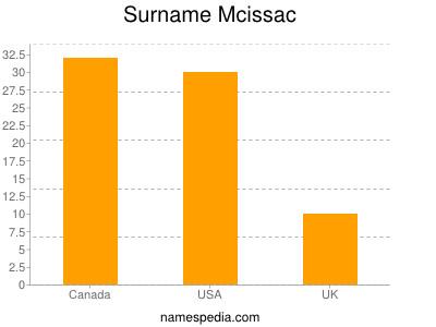 Surname Mcissac