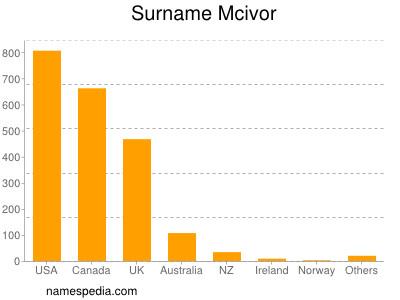 Surname Mcivor