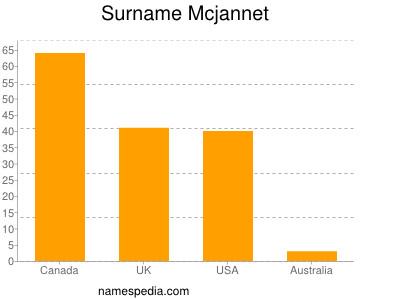 Surname Mcjannet