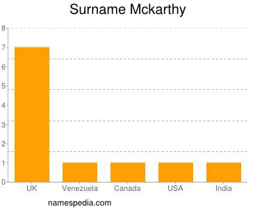 Surname Mckarthy
