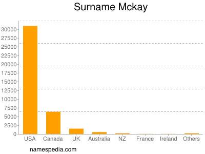 Surname Mckay