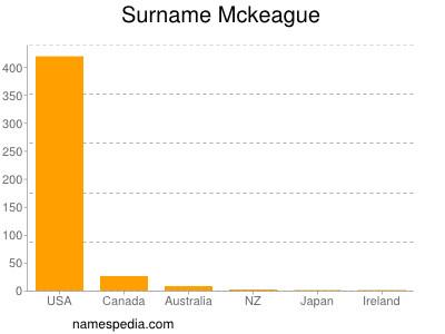 Surname Mckeague