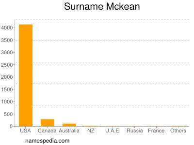 Surname Mckean