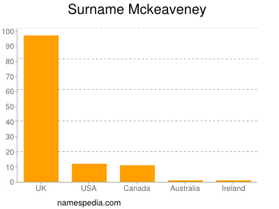 Surname Mckeaveney