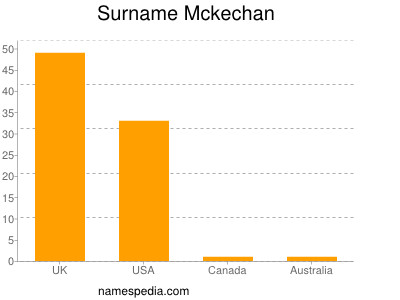 Surname Mckechan