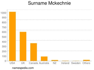 Surname Mckechnie