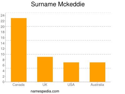Surname Mckeddie