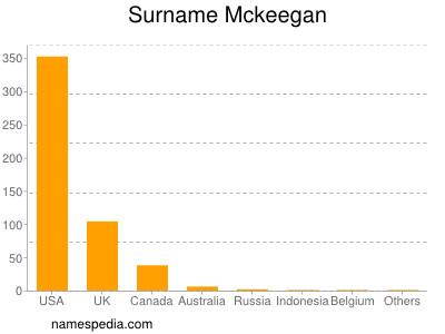 Surname Mckeegan