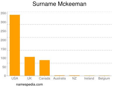 Surname Mckeeman