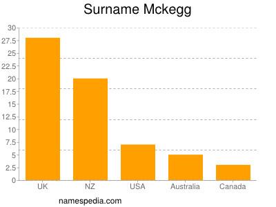 Surname Mckegg