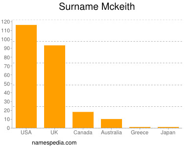 Surname Mckeith