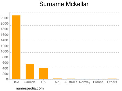 Surname Mckellar