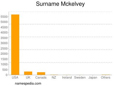 Surname Mckelvey