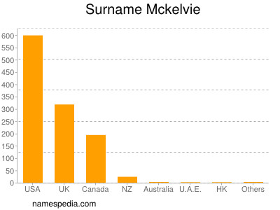 Surname Mckelvie