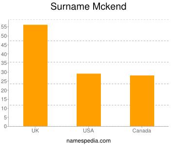 Surname Mckend