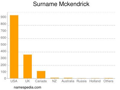 Surname Mckendrick