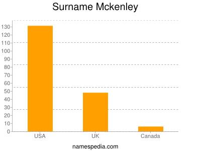 Surname Mckenley