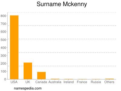 Surname Mckenny