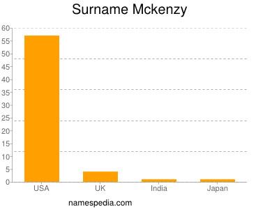 Surname Mckenzy