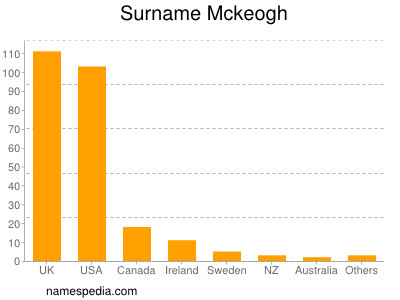 Surname Mckeogh