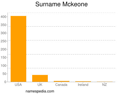 Surname Mckeone