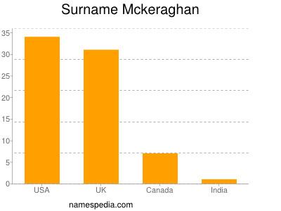 Surname Mckeraghan