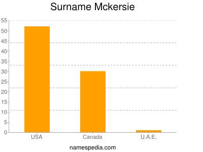 Surname Mckersie