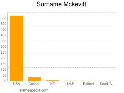 Surname Mckevitt