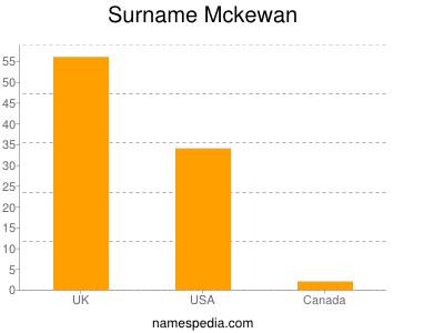 Surname Mckewan