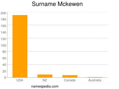 Surname Mckewen