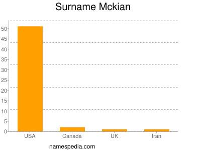 Surname Mckian
