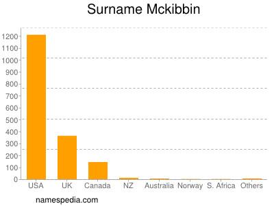Surname Mckibbin