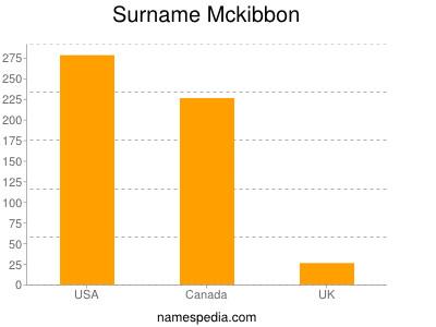 Surname Mckibbon