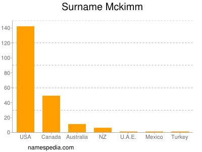 Surname Mckimm