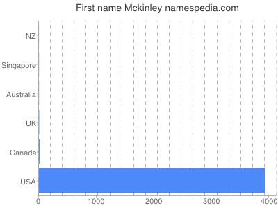 Given name Mckinley