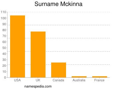 Surname Mckinna