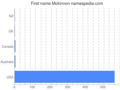 Given name Mckinnon